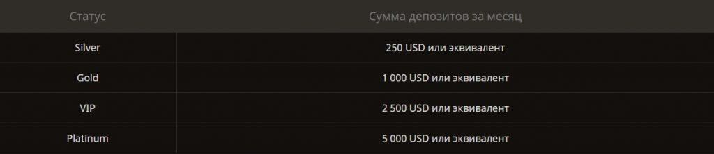 play-fortuna-statusy-vznosy
